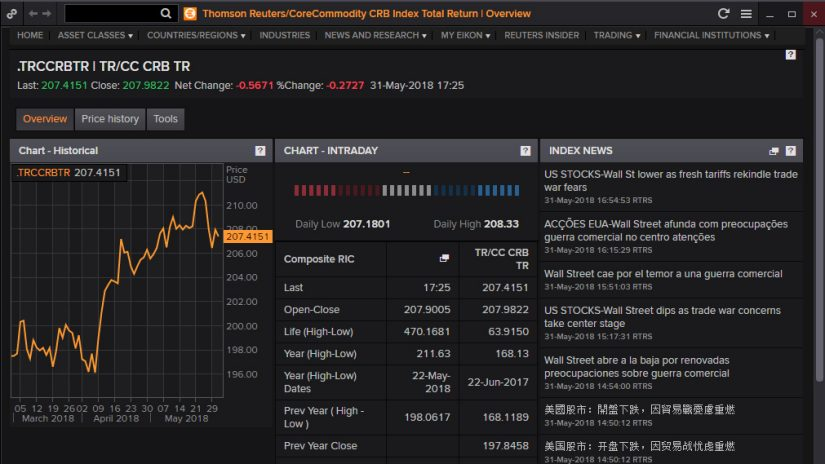 Commodity indices overview screenshot