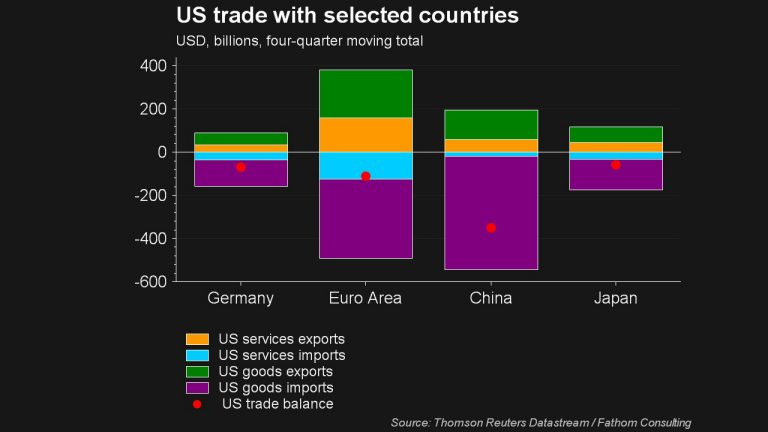Screenshot of Datastream research chart showing US trade with selected countries