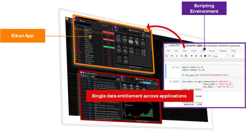 Screenshot showing how the Eikon app works