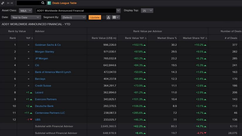 Screenshot of Eikon showing Deals and League Tables