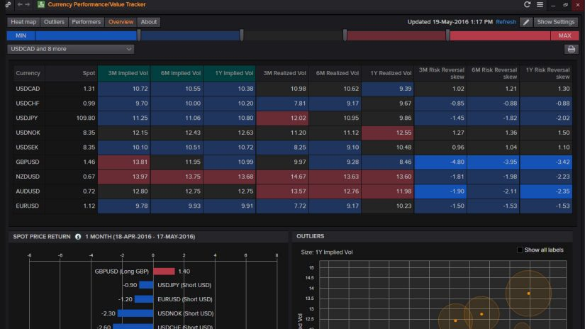 Screenshot of Eikon for FX showing currency performance, value, and volatility.