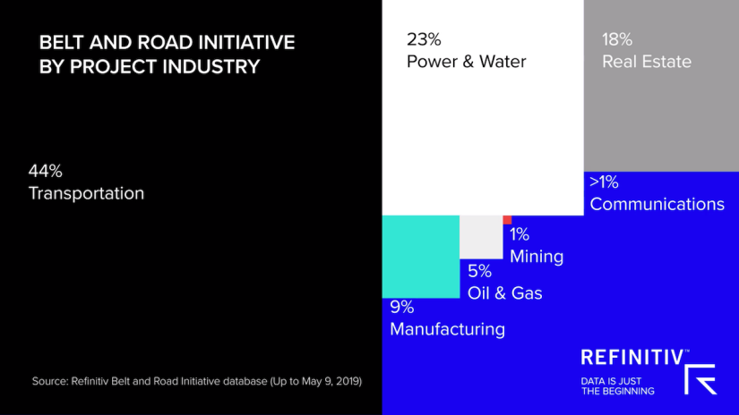 China Belt and Road Initiative project industry and funding source data visualisation